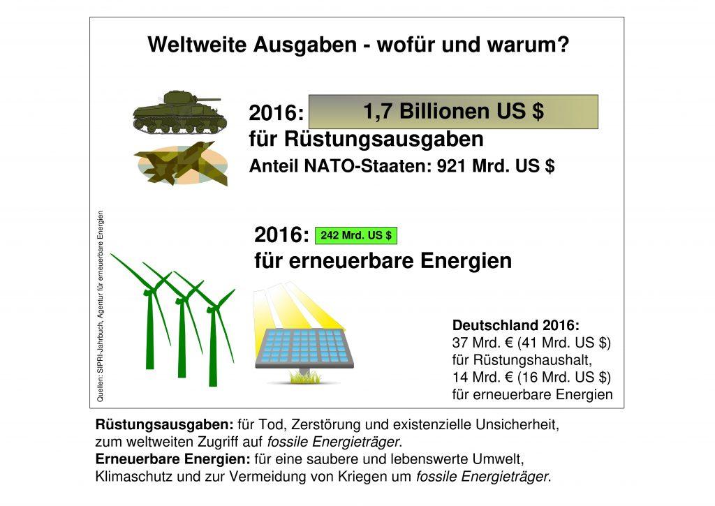 Weltweite Ausgaben - wofür und warum?